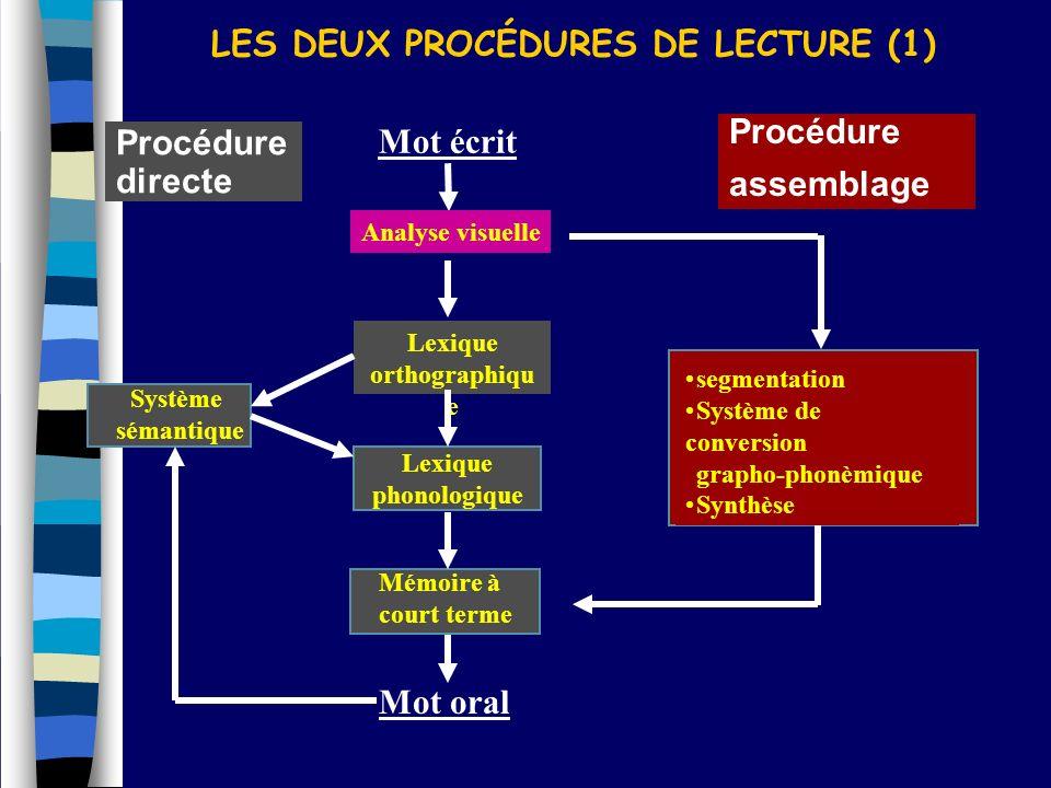 LES DEUX PROCÉDURES DE LECTURE (1)