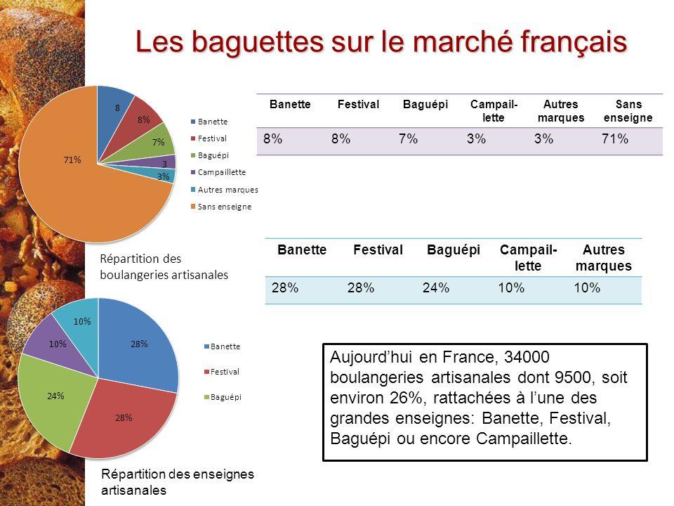 Les baguettes sur le marché français