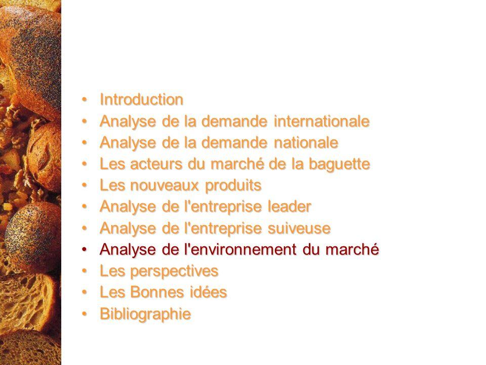 IntroductionAnalyse de la demande internationale. Analyse de la demande nationale. Les acteurs du marché de la baguette.