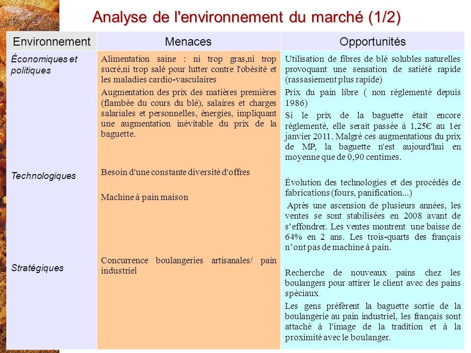Analyse de l environnement du marché (1/2)