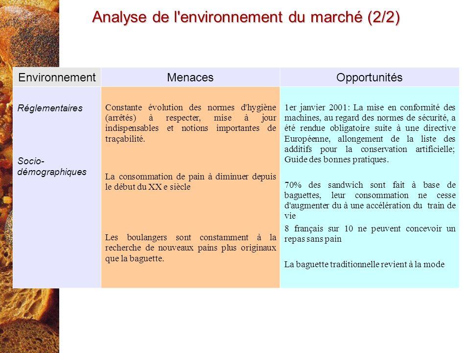 Analyse de l environnement du marché (2/2)