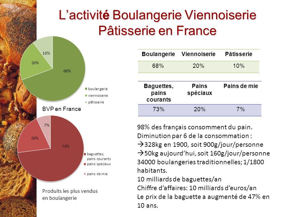 L'activité Boulangerie Viennoiserie Pâtisserie en France