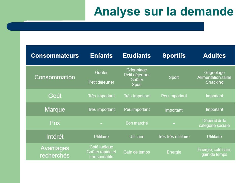Analyse sur la demande Consommateurs Enfants Etudiants Sportifs