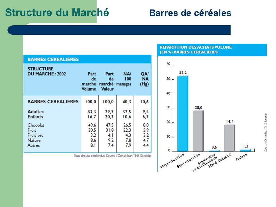 Structure du Marché Barres de céréales