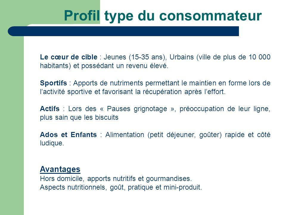 Profil type du consommateur