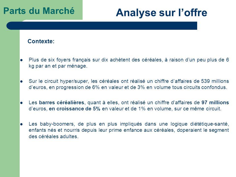 Analyse sur l'offre Parts du Marché Contexte: