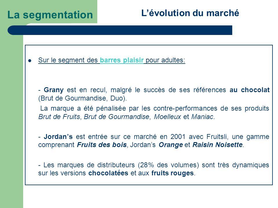La segmentation L'évolution du marché
