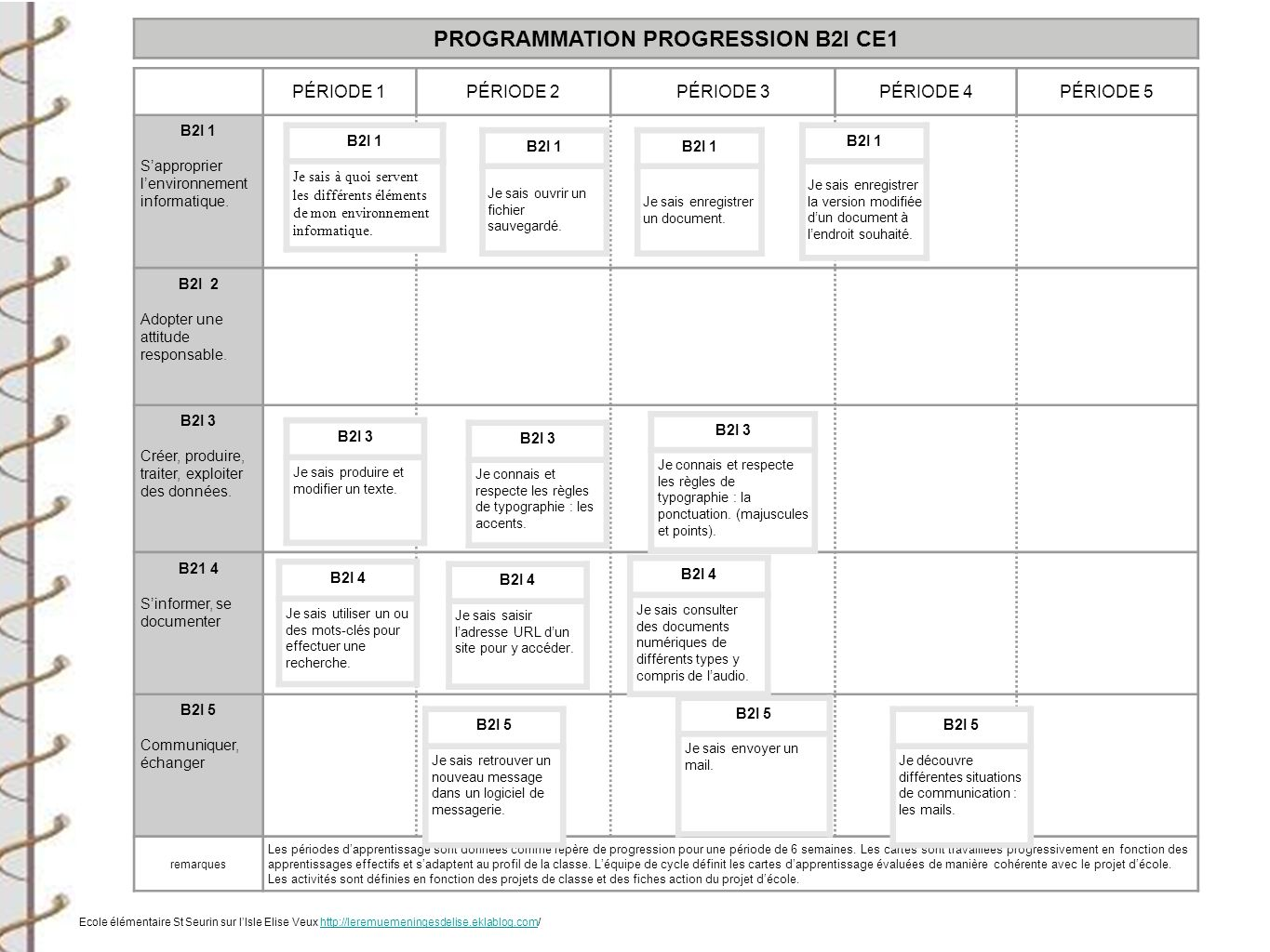 PROGRAMMATION PROGRESSION B2I CE1