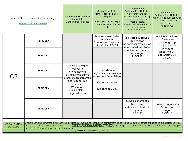 C2 pour le détail des unités d'apprentissage cf :