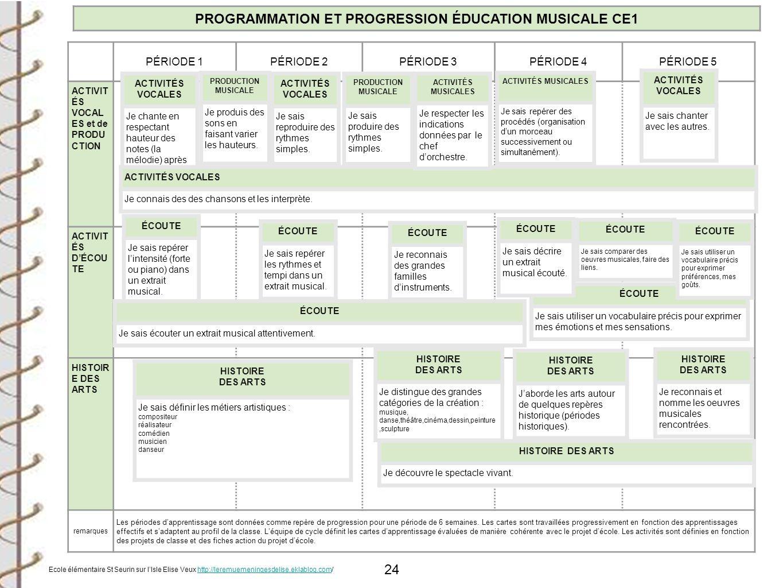 PROGRAMMATION ET PROGRESSION ÉDUCATION MUSICALE CE1