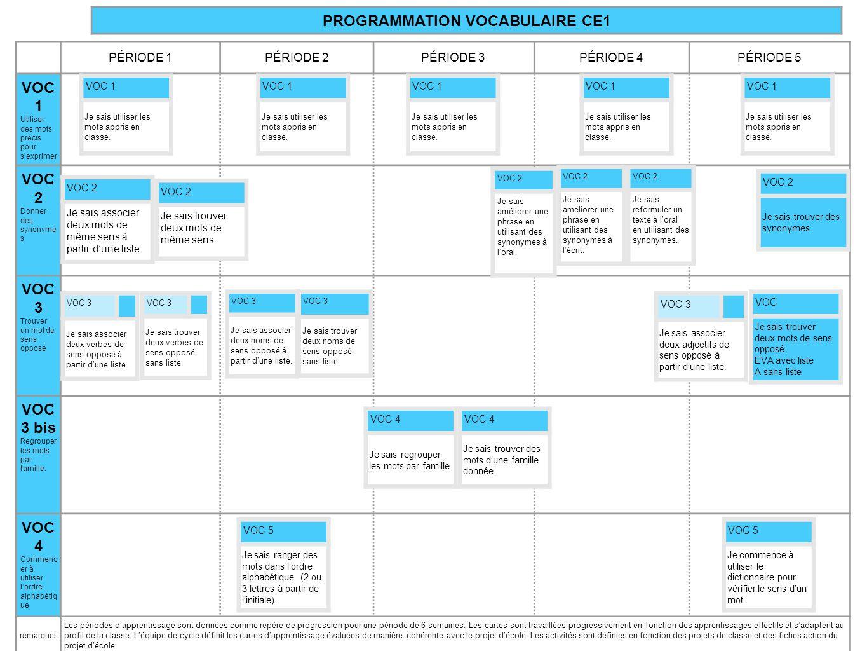 PROGRAMMATION VOCABULAIRE CE1