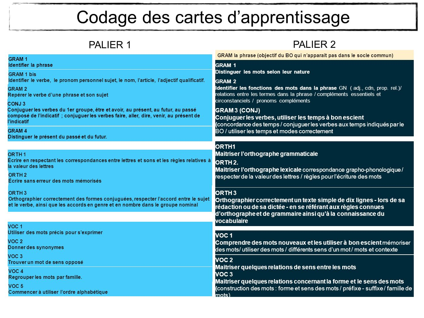 Codage des cartes d'apprentissage
