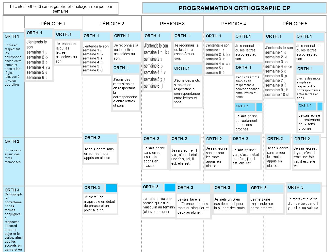 PROGRAMMATION ORTHOGRAPHE CP
