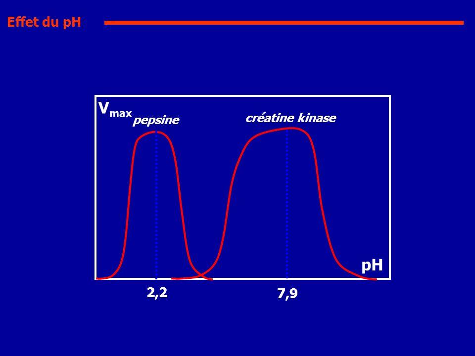 Effet du pH Vmax pepsine créatine kinase pH 2,2 7,9