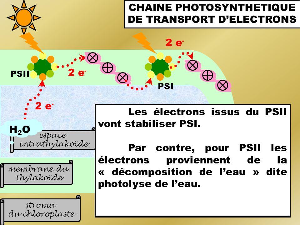 Le soleil émet de l'énergie lumineuse sous forme de particules d'énergie nommées photons. Ceux-ci sont captés par les antennes collectrices des PS.