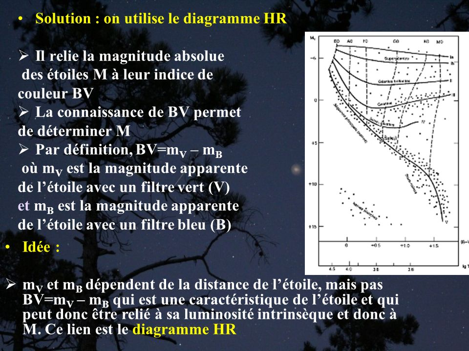 Solution : on utilise le diagramme HR