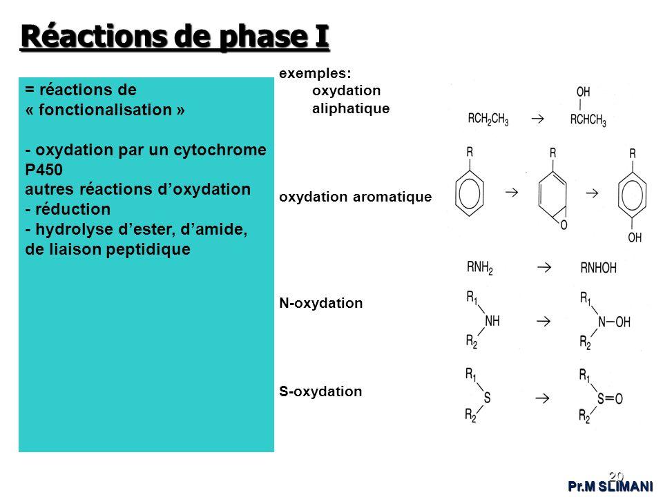 Réactions de phase I = réactions de « fonctionalisation »