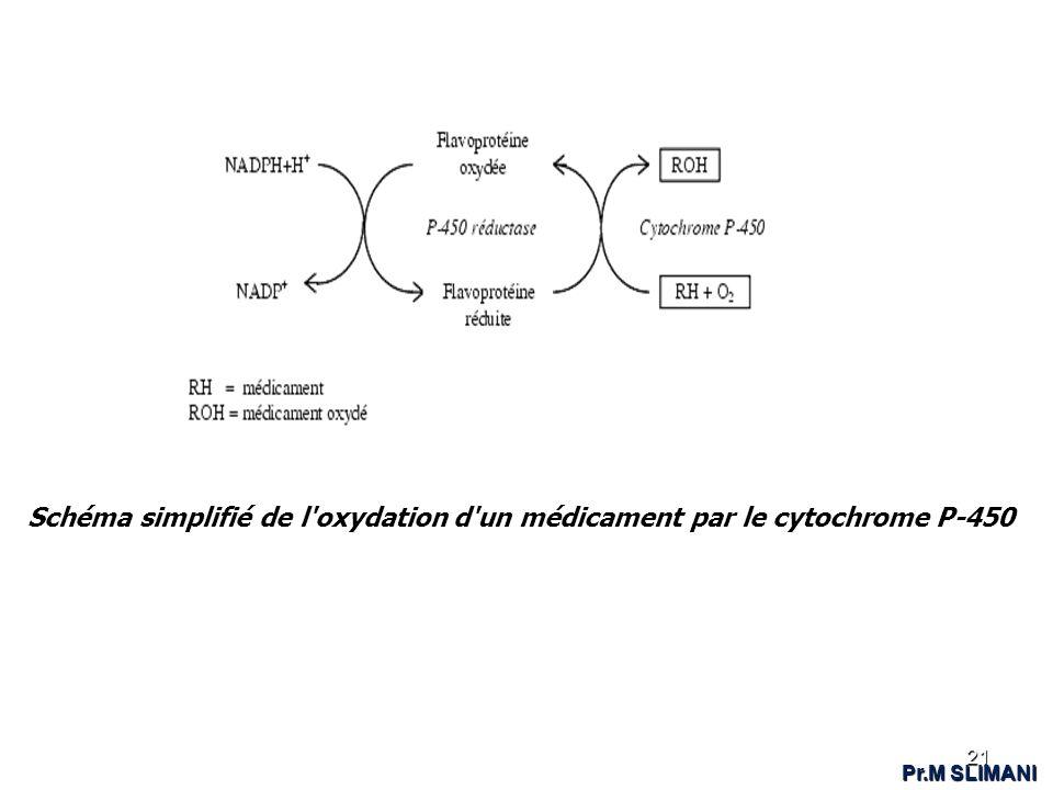 Schéma simplifié de l oxydation d un médicament par le cytochrome P-450