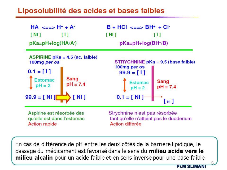 En cas de différence de pH entre les deux côtés de la barrière lipidique, le passage du médicament est favorisé dans le sens du milieu acide vers le milieu alcalin pour un acide faible et en sens inverse pour une base faible