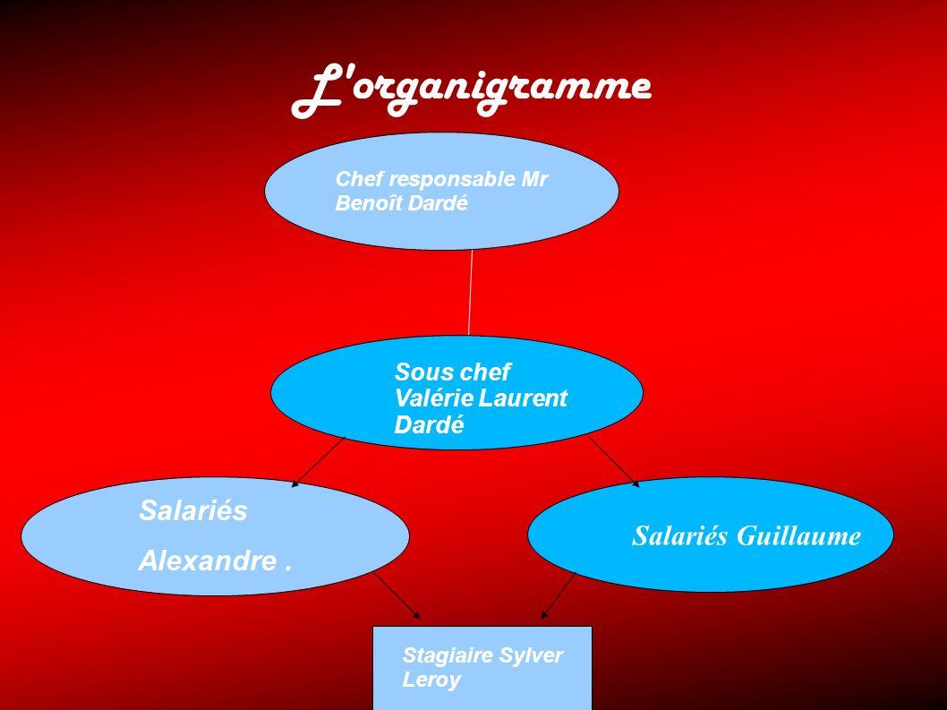 L organigramme Salariés Salariés Guillaume Alexandre .