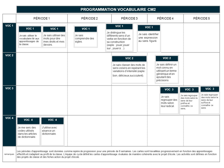 PROGRAMMATION VOCABULAIRE CM2