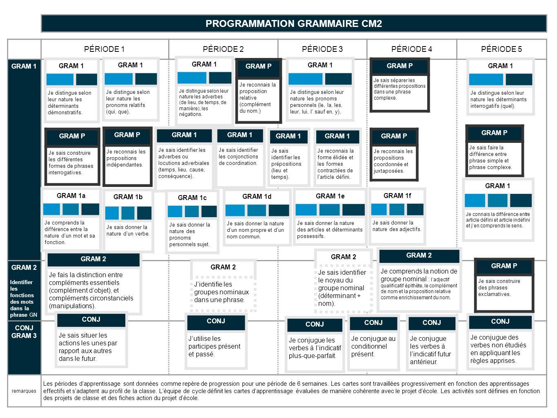 PROGRAMMATION GRAMMAIRE CM2