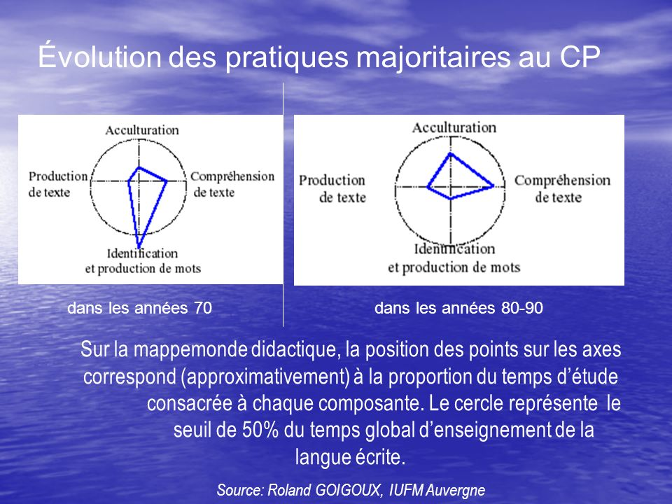 Évolution des pratiques majoritaires au CP
