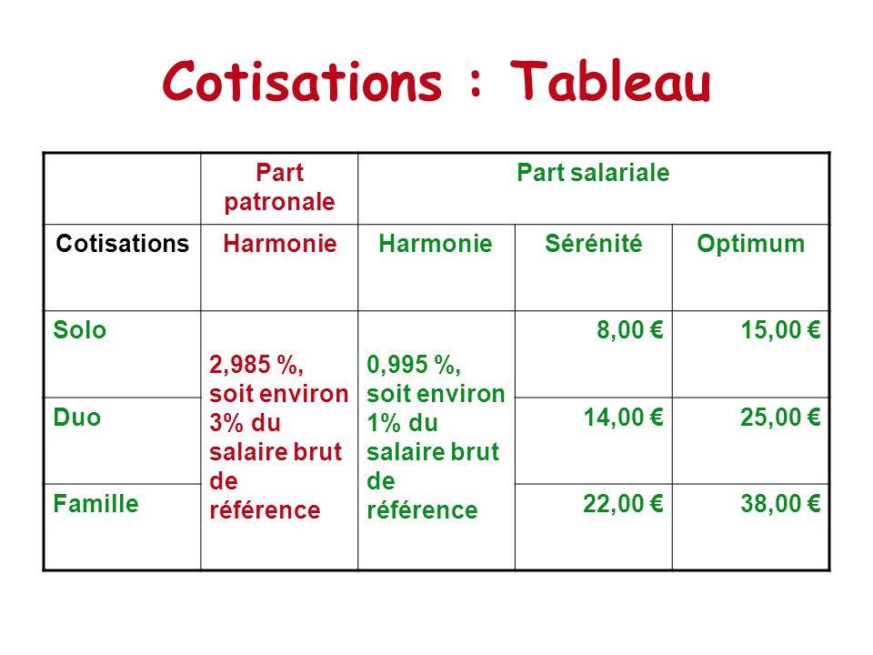 Cotisations : Tableau Part patronale Part salariale Cotisations