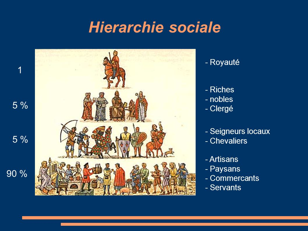 Hierarchie sociale 1 5 % 5 % 90 % - Royauté - Riches - nobles - Clergé