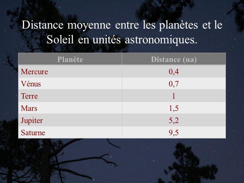 Distance moyenne entre les planètes et le Soleil en unités astronomiques.