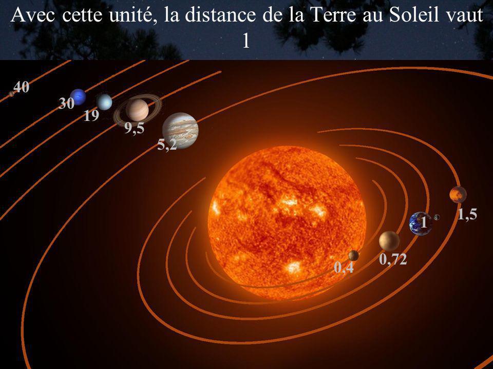 Avec cette unité, la distance de la Terre au Soleil vaut 1