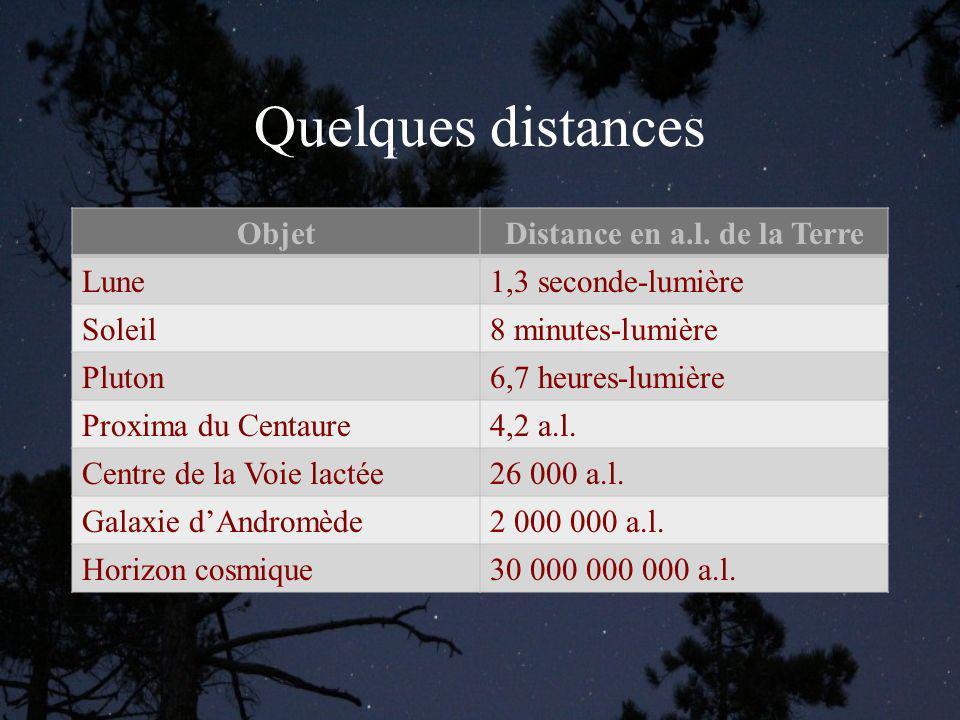 Distance en a.l. de la Terre