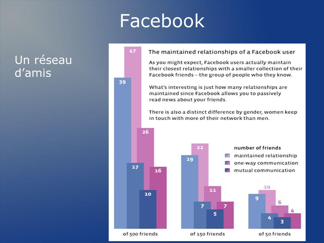 Facebook Un réseau d'amis