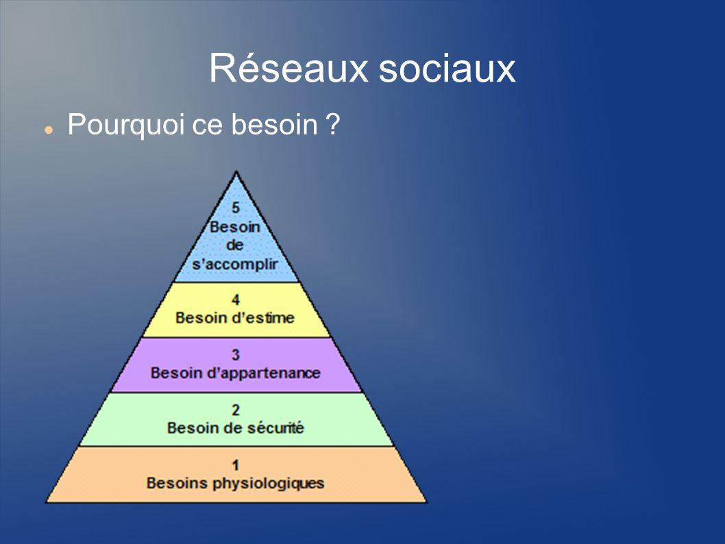 Réseaux sociaux Pourquoi ce besoin