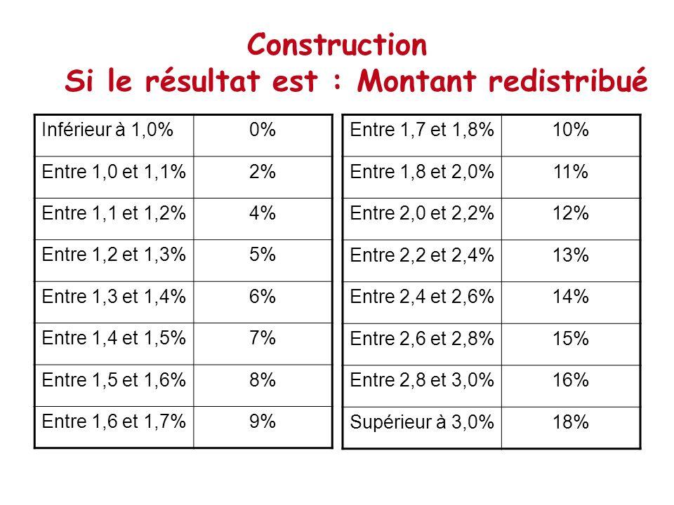Construction Si le résultat est : Montant redistribué