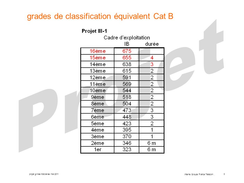grades de classification équivalent Cat B