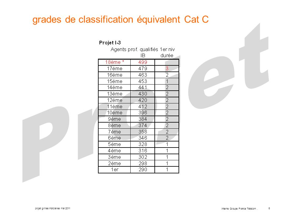 grades de classification équivalent Cat C