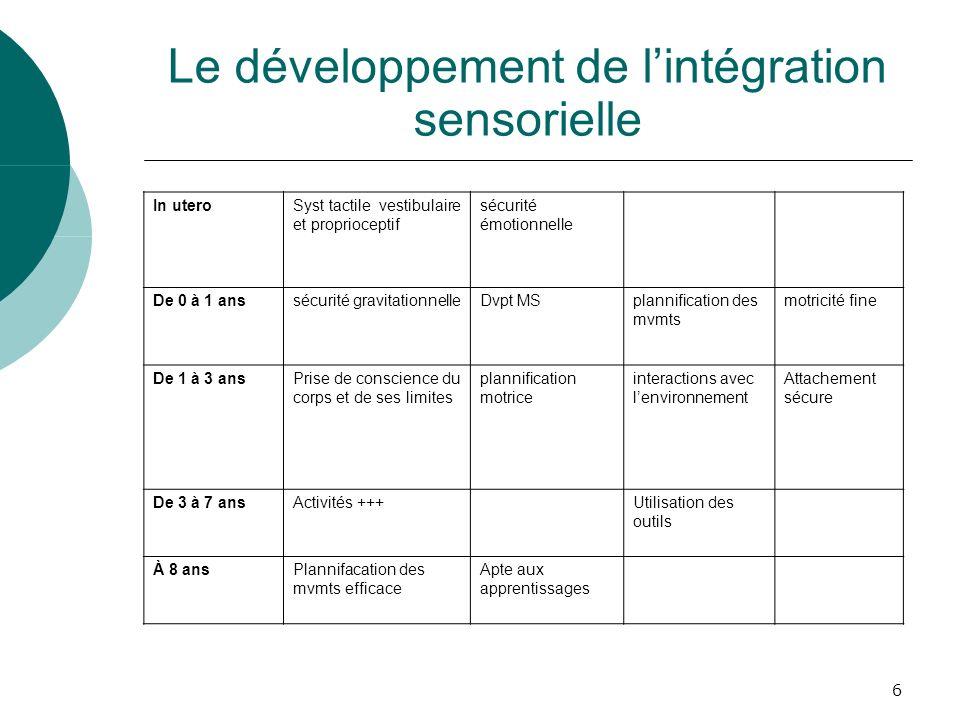 Le développement de l'intégration sensorielle