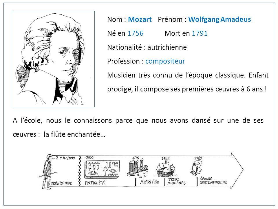 Nom : Mozart Prénom : Wolfgang Amadeus