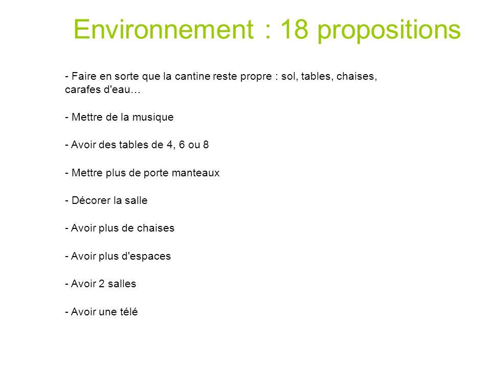 Environnement : 18 propositions
