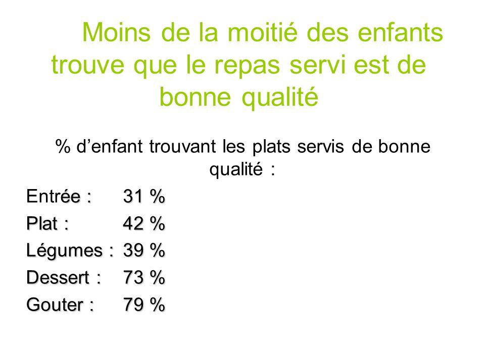 % d'enfant trouvant les plats servis de bonne qualité :