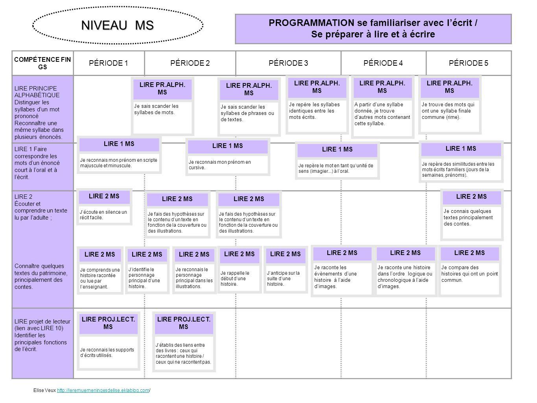 NIVEAU MS PROGRAMMATION se familiariser avec l'écrit /