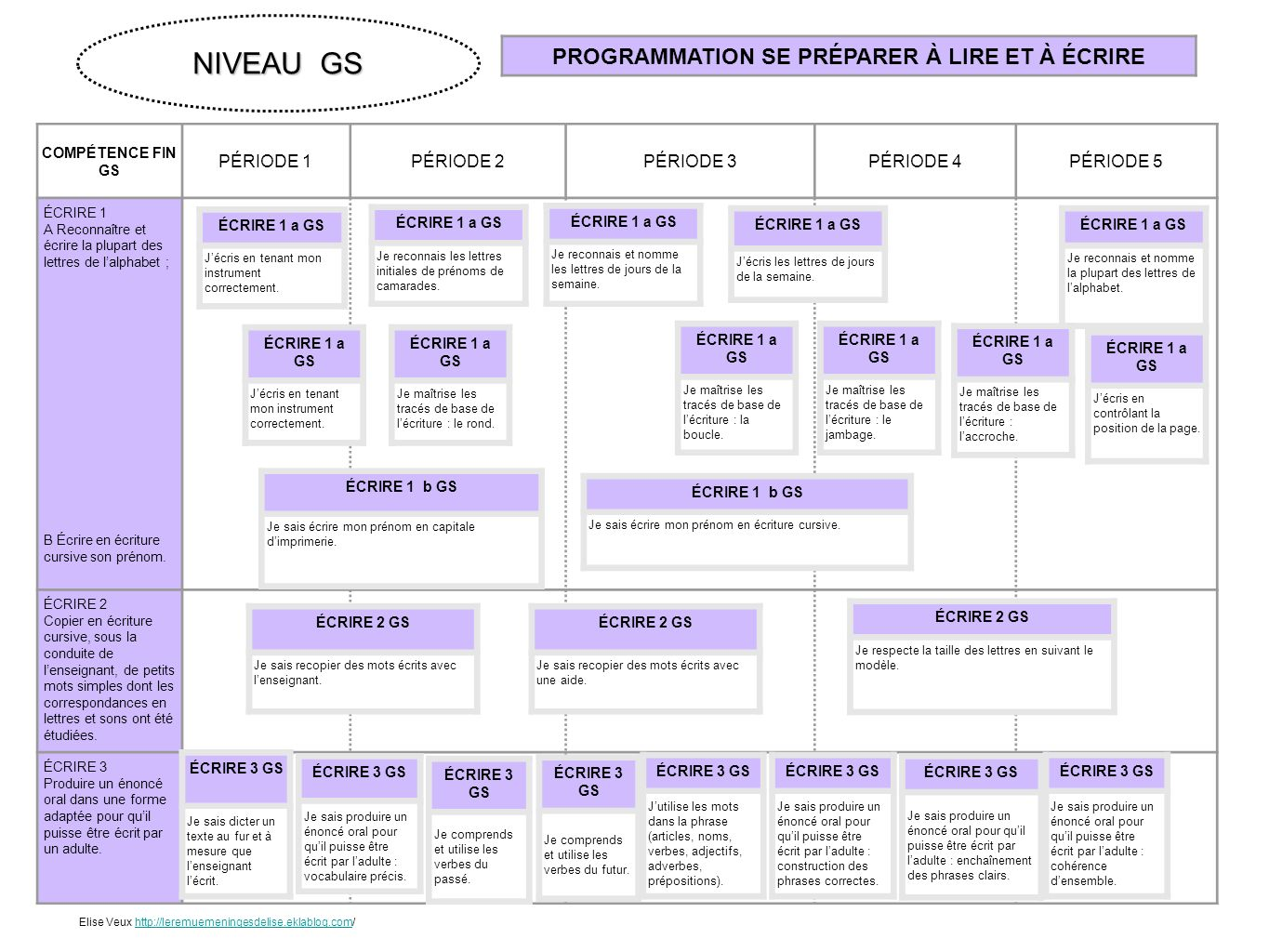 programmation et progression des cartes d u2019apprentissage