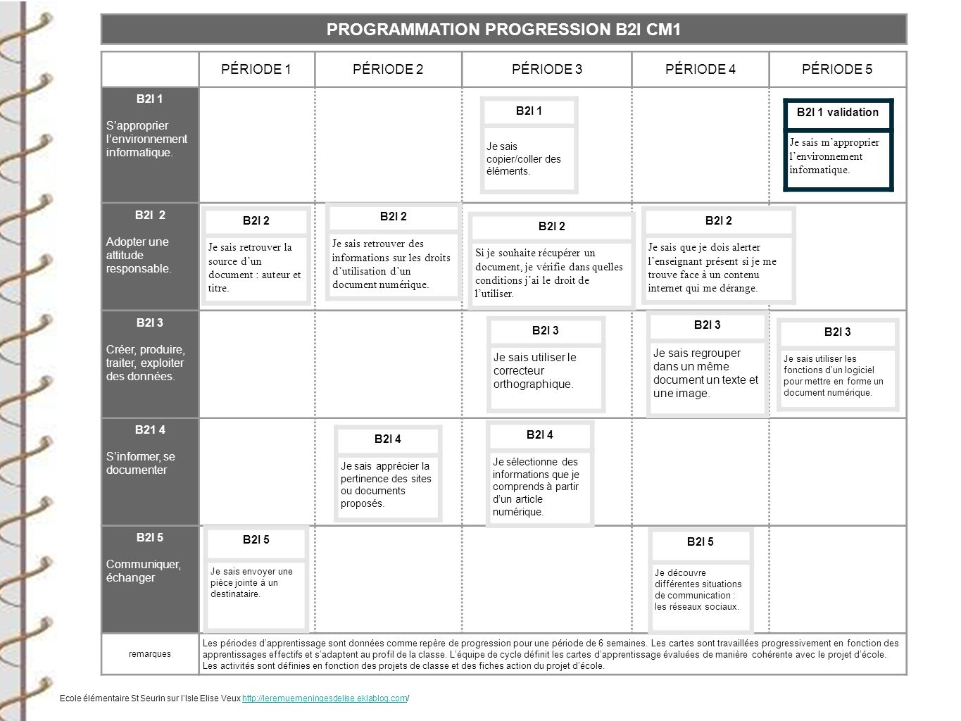 PROGRAMMATION PROGRESSION B2I CM1