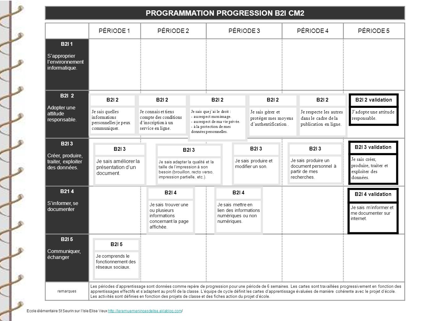 PROGRAMMATION PROGRESSION B2I CM2