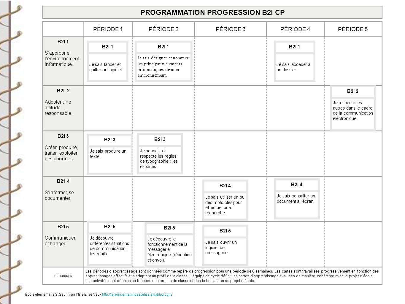 PROGRAMMATION PROGRESSION B2I CP