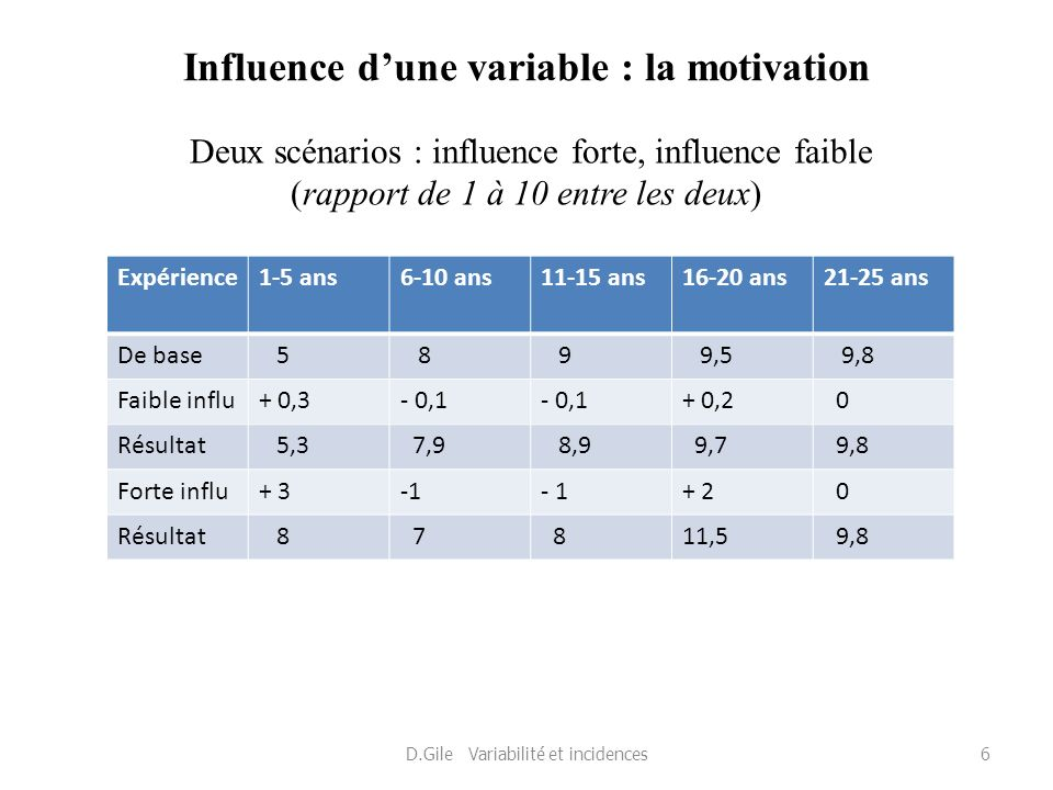 Influence d'une variable : la motivation