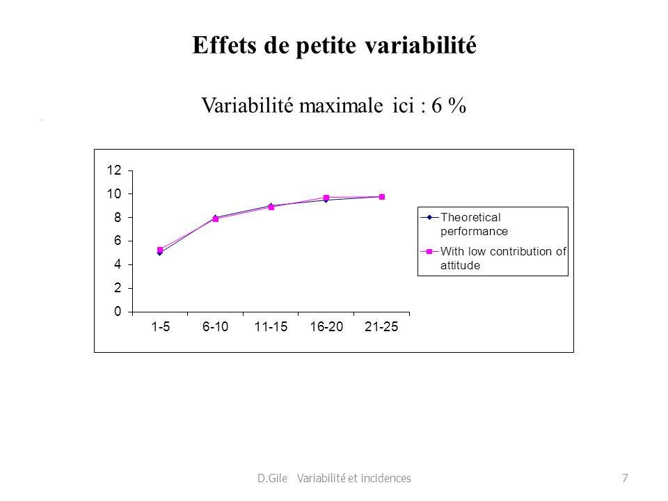Effets de petite variabilité Variabilité maximale ici : 6 %