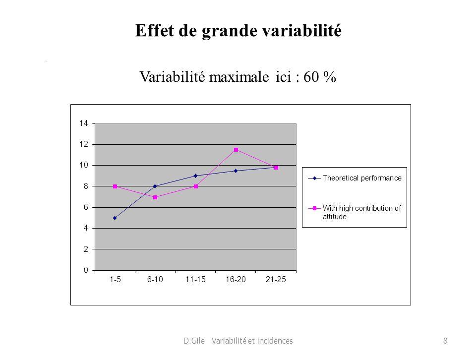 Effet de grande variabilité