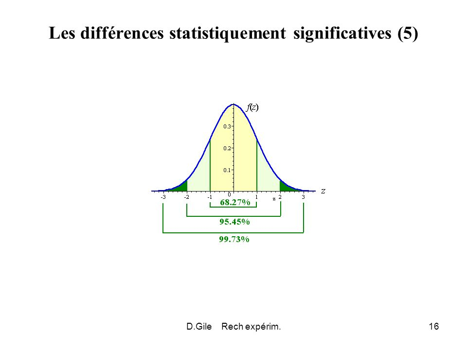 Les différences statistiquement significatives (5)